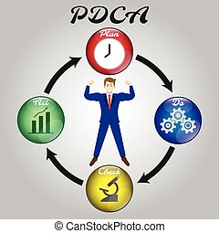 Businessman Surrounded By PDCA Diagram (Handwritten)