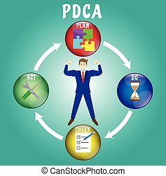 Businessman Surrounded By PDCA Diagram