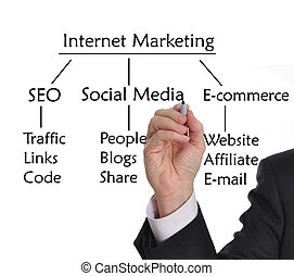 Internet Marketing - Businessman with marker drawing...