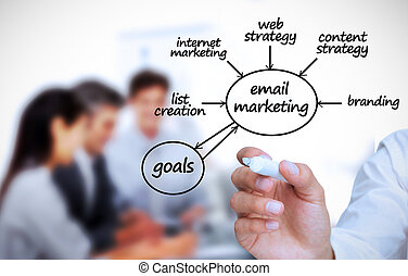 Businessman writing e-marketing ter