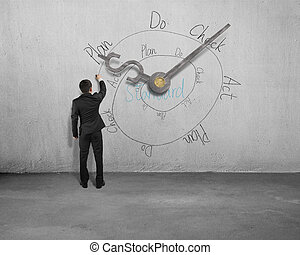 businessmen drawing PDCA circle with clock and dollar on...