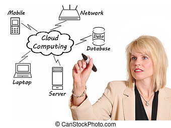 Cloud Computing - Businesswoman drawing a Cloud Computing ...