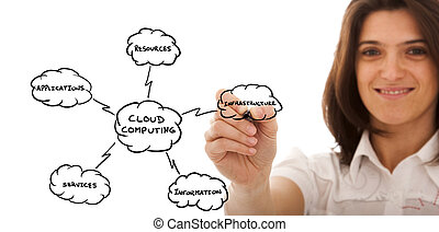Cloud Computing - Businesswoman drawing a Cloud Computing...