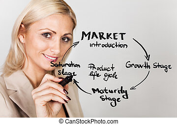 Businesswoman drawing product lifecycle diagram