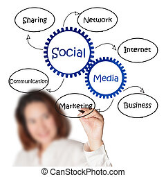 businesswoman draws social media diagram
