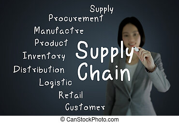 businesswoman hand writing  supply chain management concept by flow from supplier to customer