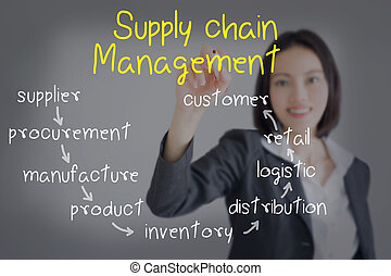 businesswoman writing supply chain management concept by flow from supplier to customer