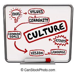 but, culture, planche, mots, organigramme, partagé, message,...