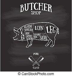 Butcher cuts scheme of pork