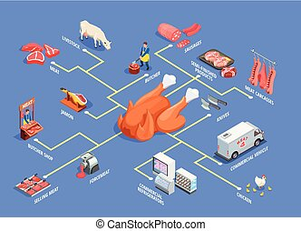 Butcher shop isometric flowchart with livestock, meat products, commercial refrigerators and vehicle on blue background vector illustration