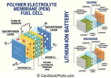 célula, diagram., li-ion, batería, energía, energy., químico...