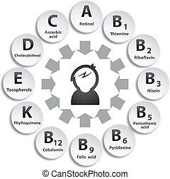 círculo, vitaminas