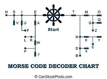 código morse, decoder, gráfico
