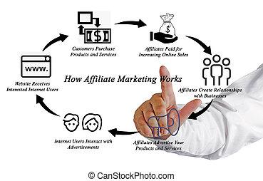 cómo, affiliate, mercadotecnia, trabaja