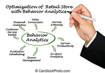 cómo, analytics, comportamiento, venta al por menor,...