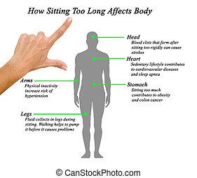 cómo, cuerpo, sentado, affects, largo