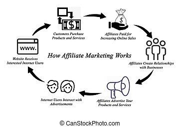 cómo, trabaja, affiliate, mercadotecnia