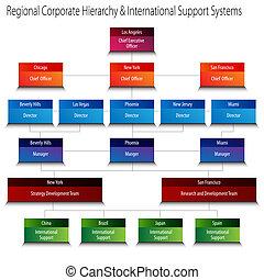 c-hang, hierarchia, eltart, regionális, rendszerek, nemzetközi, egyesített
