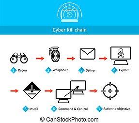 cadena, cyber, mate