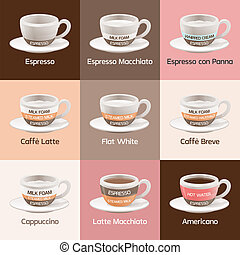 caffè, espresso, tipi