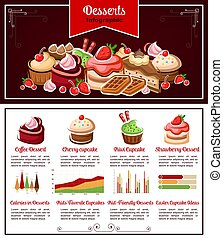 Cake, cupcake, dessert infographic for food design