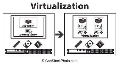 calcolare, virtualization