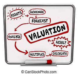 calculer, business, coût, valeur, valeur, cout, évaluation, ...