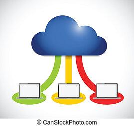 calculer, couleur, ordinateur portable, connexion, informatique, nuage