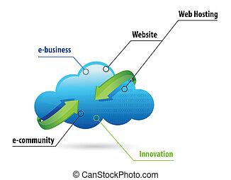 calculer, nuage, business, ligne