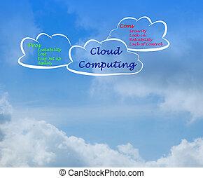 calculer, nuage