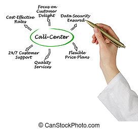 Call-Center;