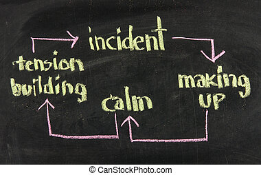 calm, tension building, incident, making up - domestic violence cycle concept presented and chalk on blackboard
