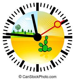 cambio climático, tiempo