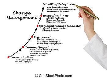 cambio, diagrama, dirección
