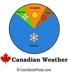 Canadian weather