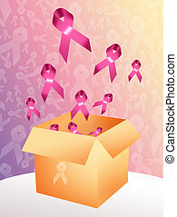 cancer prevention - association breast cancer