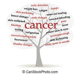 cancer symptoms in word cloud tree