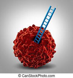 cancro, ricerca, simbolo