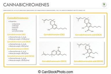 Cannabichromene CBC with Structural Formulas in Cannabis ...