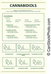 Cannabidiols CBD with Structural Formulas in Cannabis ...