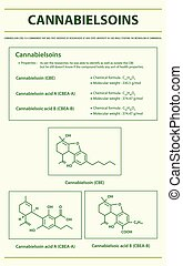 Cannabielsoin CBE with Structural Formulas in Cannabis ...