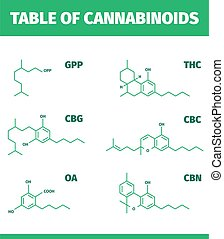 Cannabinoid structures. Molecular formula of cannabis drugs ...