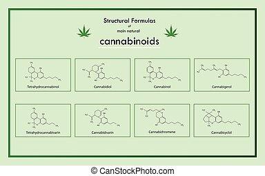 cannabinoids, huvudsaklig, formulan, naturlig, strukturell
