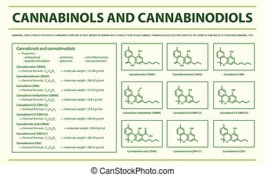 Cannabinols and Cannabinodiols with Structural Formulas ...