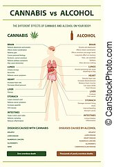 Cannabis vs Alcohol vertical infographic
