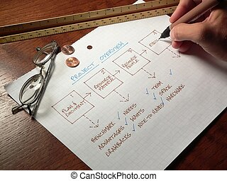 Planning Process - a man completes the planning process