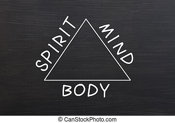 Chalk drawing of Relationship between body, mind and spirit
