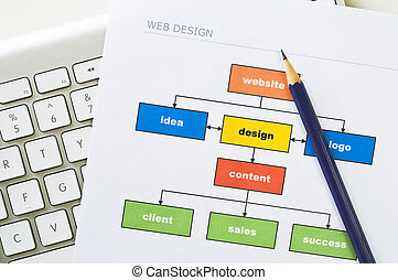 Website planning - Web design project diagram with computer...