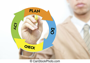Young business man drawing business quality management cycle