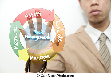 Business man and risk management concept